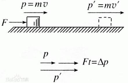 动量定理示意图