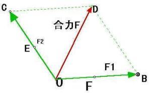 受力分析中力的平行四边形法则