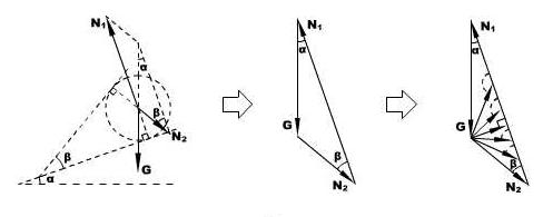 力的封闭三角形法则示意图