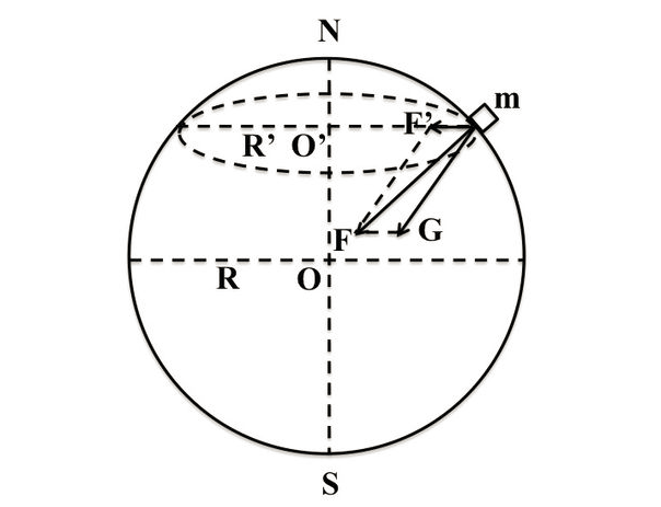 万有引力与重力的关系图