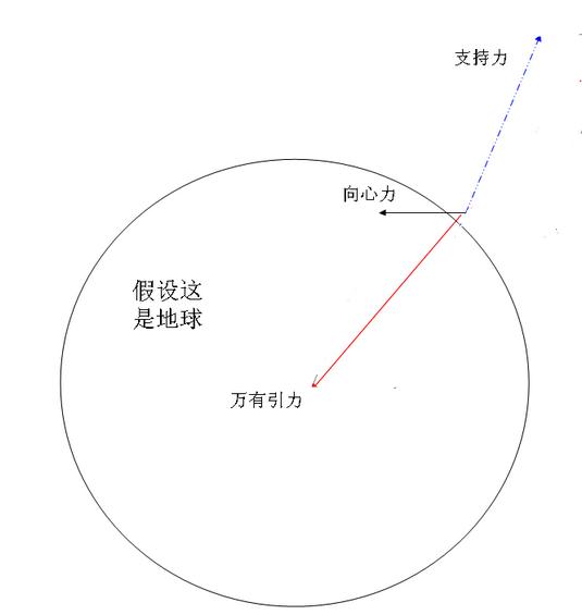 �f有引力�c重∑力�P系